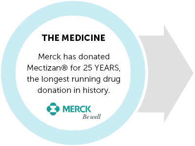 THE MEDICINE: Merck has donated Mectizan for 25 YEARS, the longest running drug donation in history.