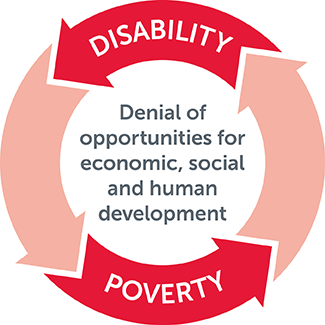 Poverty Disability Cycle