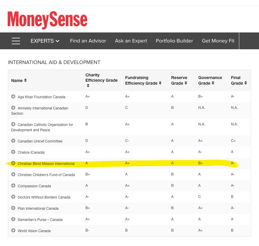 Money Sense rating