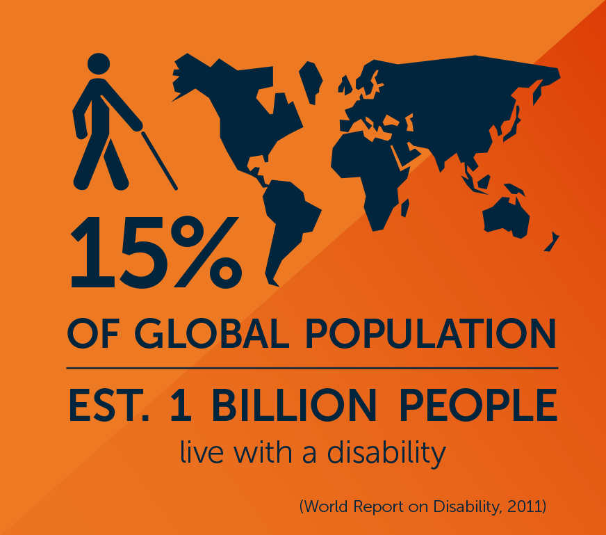 15% of Global Population - est. 1 Billion People live with a disability