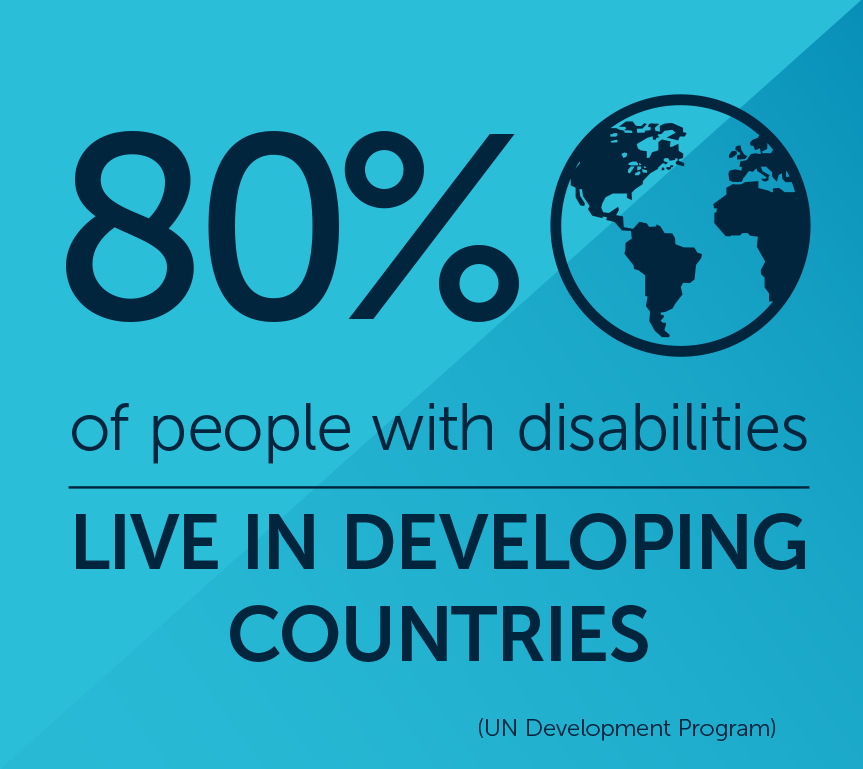 80% of people with disabilities live in developing countries