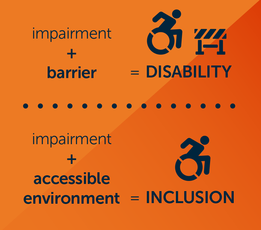 Impairment + Barrier = Disability. Impairment + accessible environment = Inclusion