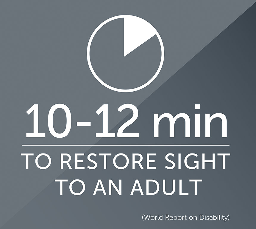 It takes 10-12 min to restore sight to an adult