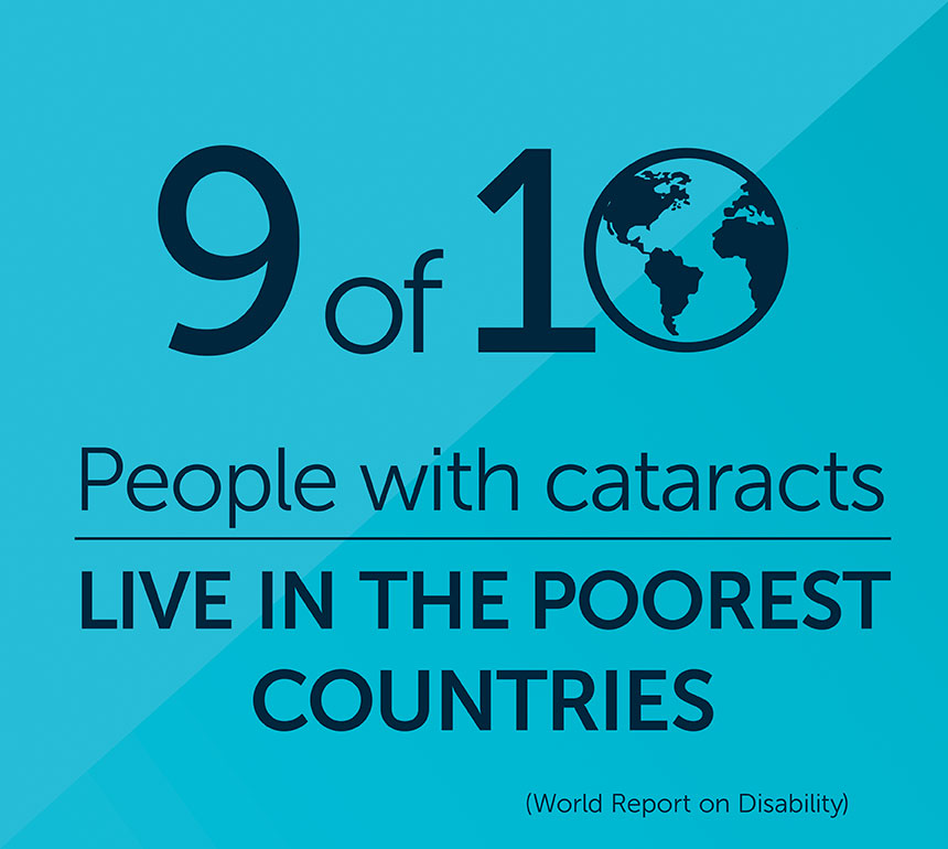 9 of 10 people with cataracts live in the poorest countries