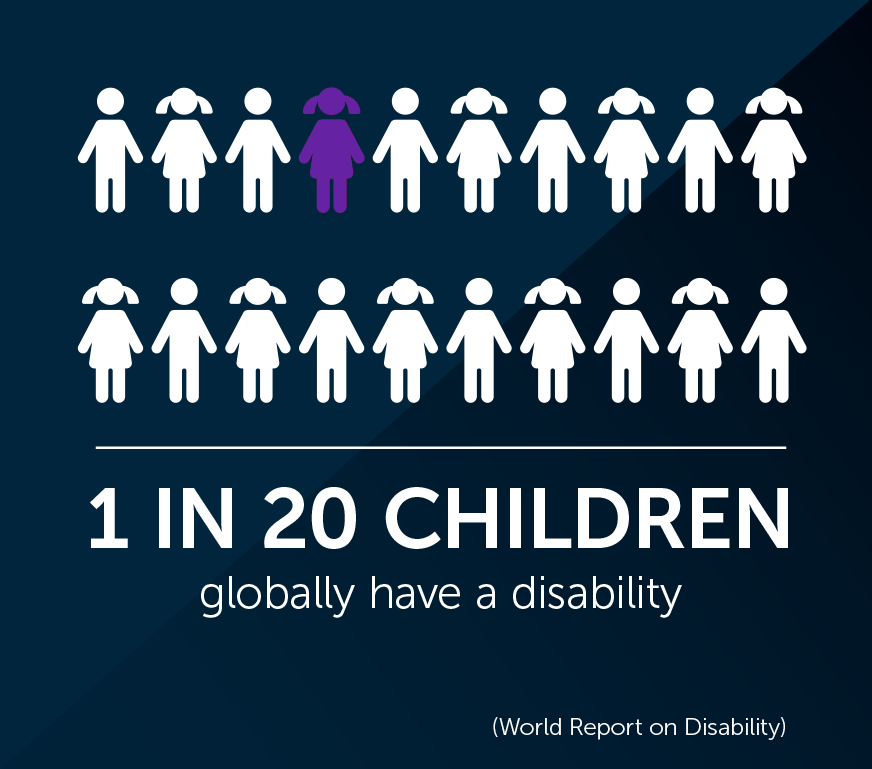 Image result for world report on disability 2019