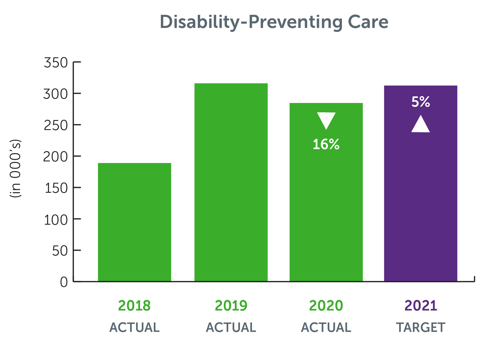 Disability-preventing-Care