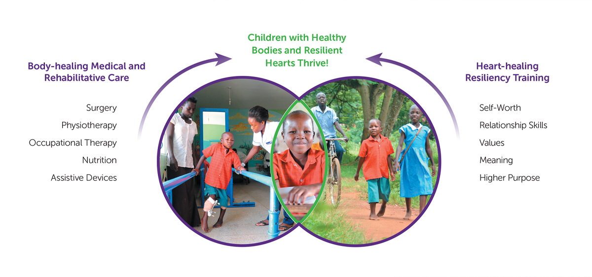 Healthy Bodies, Resilient Hearts